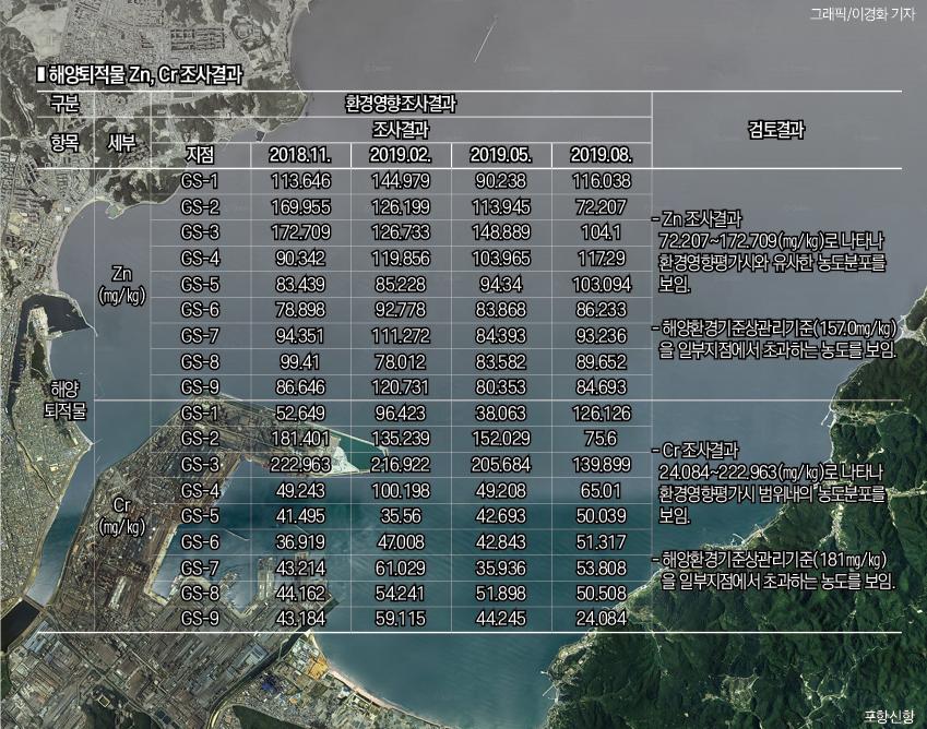 포항신항 앞바다, 대규모 퇴적토 준설 불구 심각한 중금속 오염