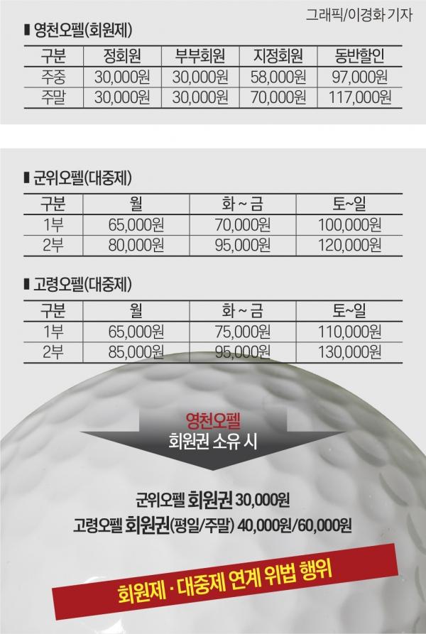 부성개발 영천 오펠GC, 골프회원권 위법 영업 논란