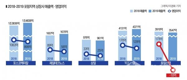 2018-2019 포항지역 상장사 매출액,영업이익