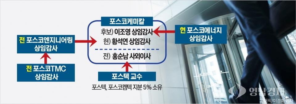 포스코케미칼 이해충돌 계열사 감사, 상임감사 후보 상정