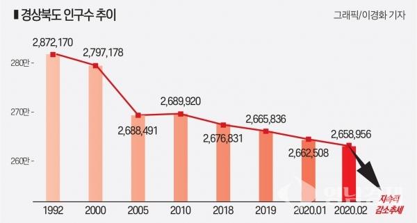 1992-2020.02 경북 인구수 추이