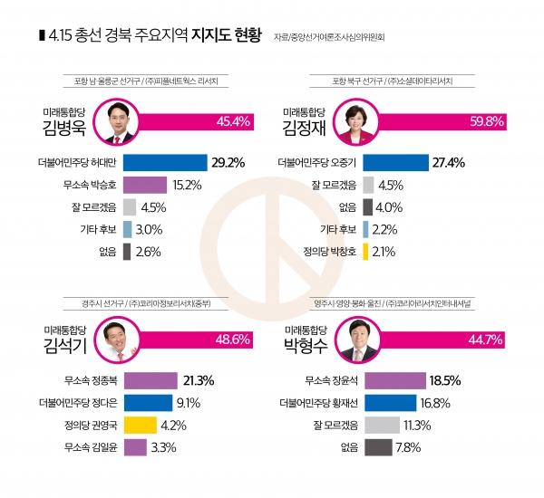 4.15 총선 경북 주요지역 지지도 현황