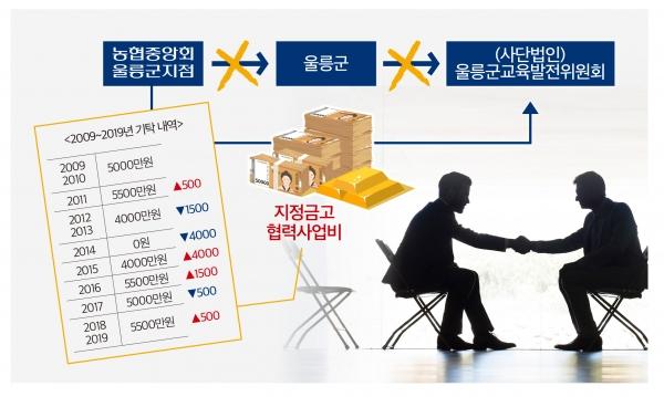 울릉군 지정금고 협력사업비 편법 운용