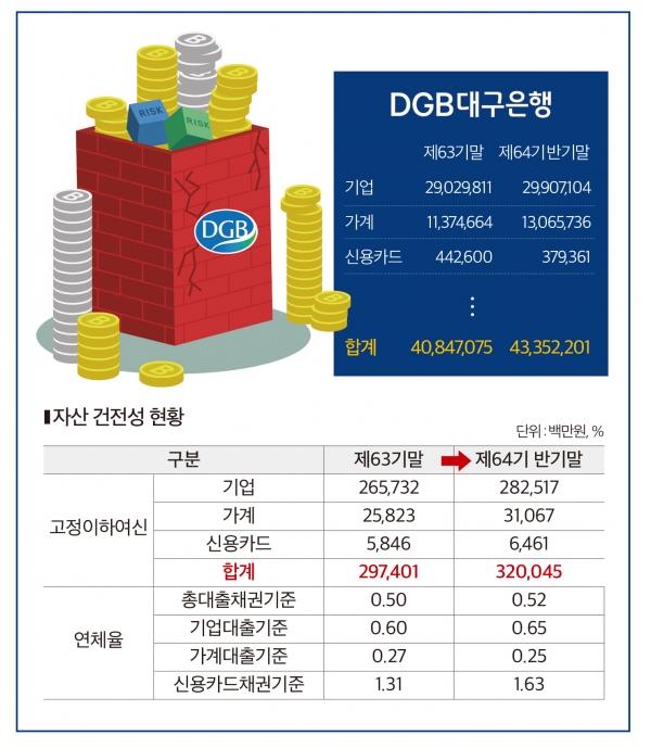 DGB대구은행 자산건전성